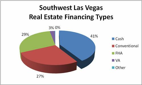 Southwest Las Vegas Real Estate Financing