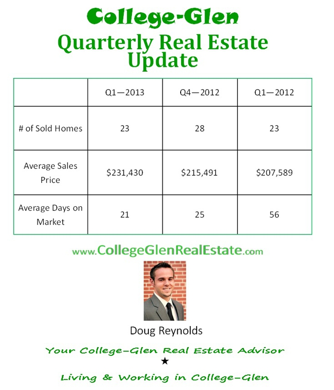 College Greens Glenbrook Real Estate Sales Quarter 1 2013 - www.CollegeGlenRealEstate.com - Doug Reynolds Real Estate - Realtor