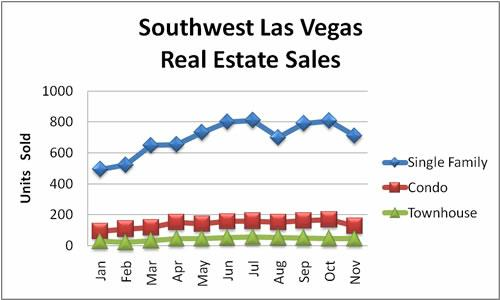 Southwest Las Vegas Real Estate Sales