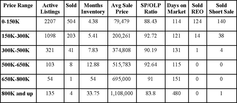 Jacksonville Florida Real Estate: Market Report November 2012