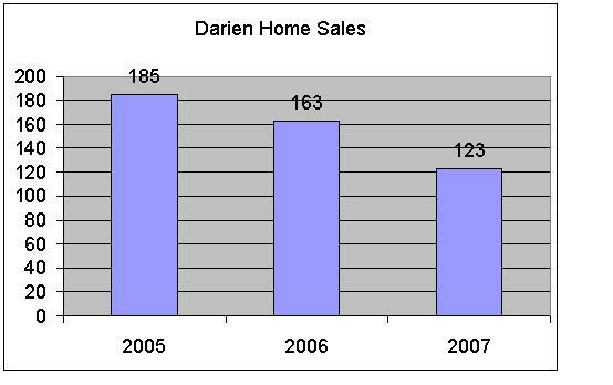 Darien Home Sales