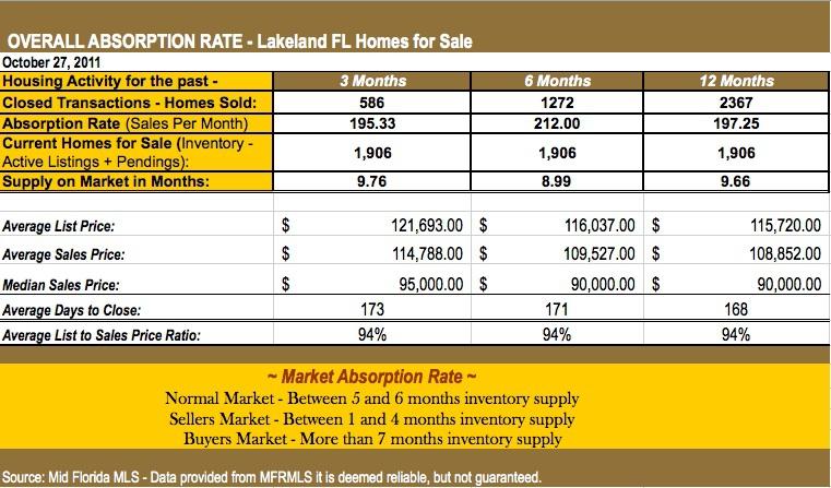 Lakeland FL Housing Market Report - September 2011