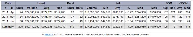 Camas Real Estate Market Data May 2011