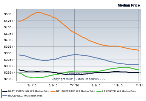 Real Estate Battle Ground WA Market Price Chart for Year to date 2010