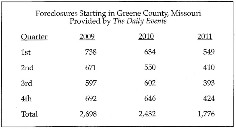 Greene County Foreclosure statistics for 2009 - 2011