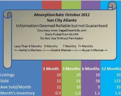 Sun City Aliante Real Estate Market Report & Absorption Rate