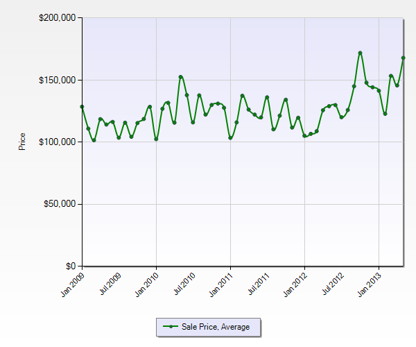 Banning CA Average Sales Price by Month (4yr)