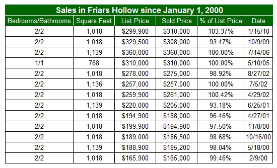 Condos sold in Friars Hollow prior to 2011