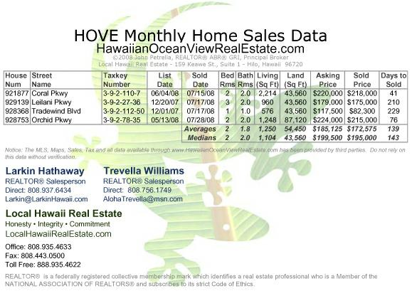 HOVE (Hawaiian Ocean View Estates) Home Sales for July 2008