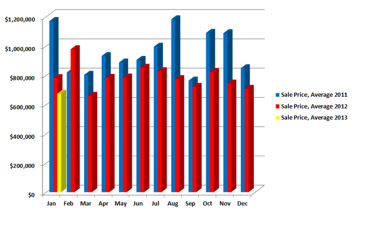 Sales Price Average 2011,2012 and January 2013