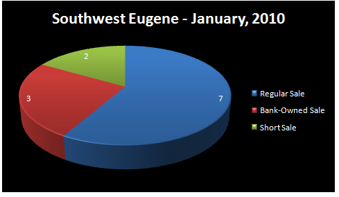 Chart - Homes  Sold by Type of Sale: Regular, Short Sale,    Bank-Owned - SOUTHWEST EUGENE  RMLS Market Area, Eugene, OR - JANUARY,    2010 - Jim Hale, Principal  Broker, ACTIONAGENTS.NET