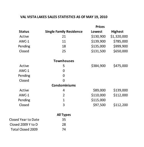 Val Vista Lakes Statistics May 19
