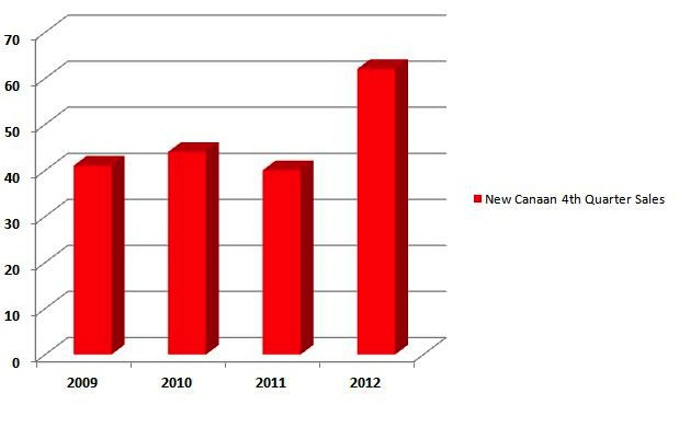 New Canaan 4th Quarter Sales 2009, 2010,2011, & 2012