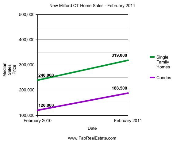 New Milford CT Median Sales Prices