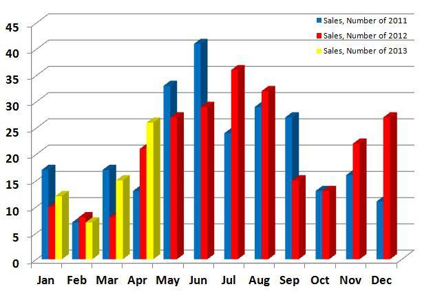 Number of Sales 2011, 2012, 2013