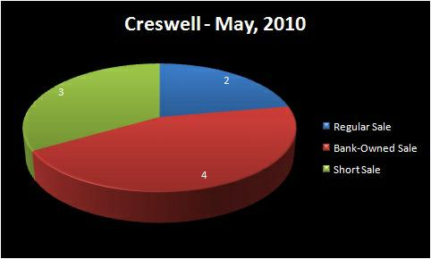 Chart - Homes Sold by Type: Regular Sale, Short Sale, Bank-Owned  Sale - CRESWELL RMLS Market Area - May, 2010 - Jim Hale, Principal  Broker, ACTIONAGENTS.NET