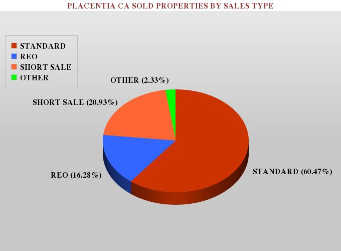 Graph showing the percentage of sold standard, foreclosure and short sale real estate listings in placentia ca