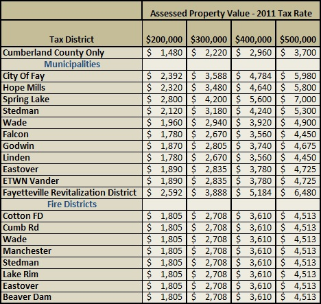 2011 Cumberland County Property Taxes | Cumberland County NC Property Tax Rates