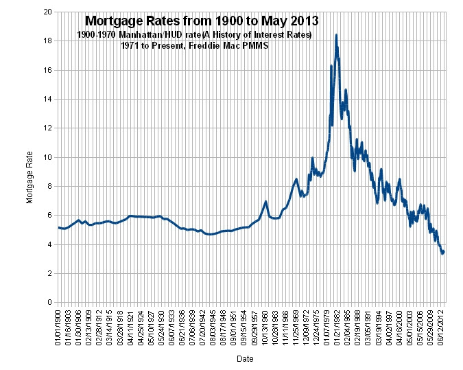 Mortgage rates 1900-2013