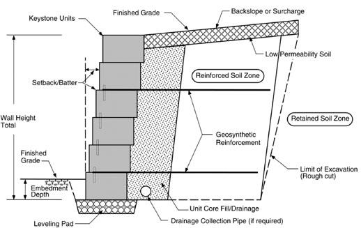 Block Retaining Wall Waterproofing : Retaining wall installation best practice