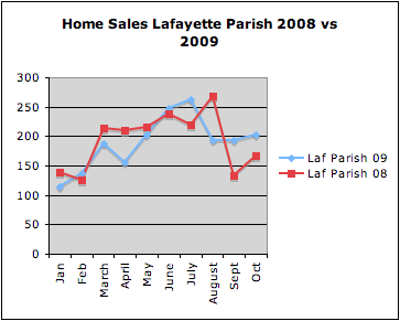 Home sales in Lafayette Parish  January-Oct 08 vs 09