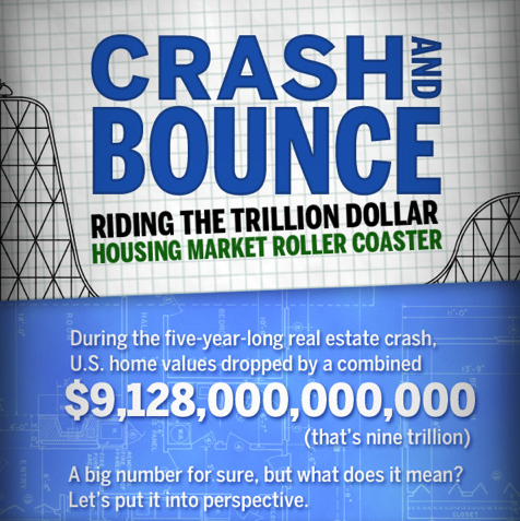 Real Estate Crash