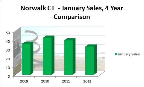 Norwalk CT January Sales, 4 year Comparison