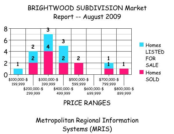 Brightwood Market Report for August 2009