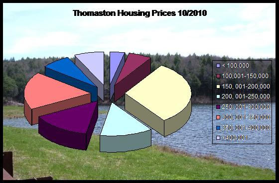 home prices in Thomaston, CT
