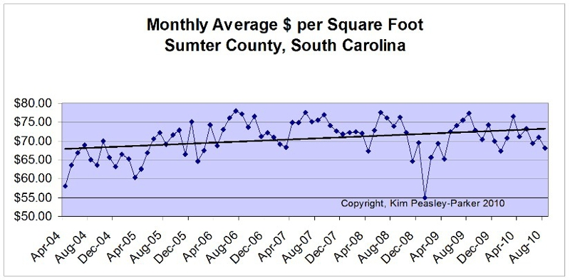 $ per Square Foot Sumter South Carolina