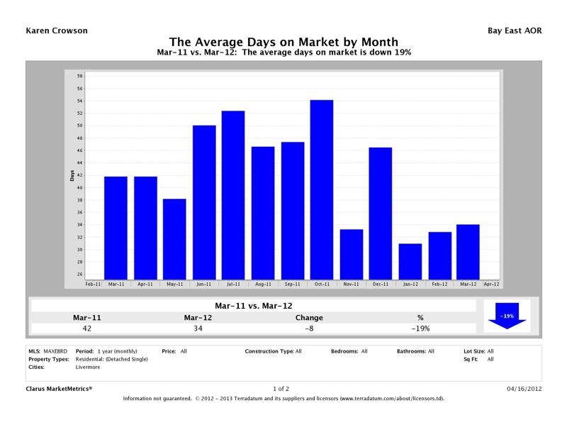 Livermore Detached Homes Average Days on Market, March 2012