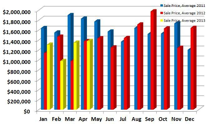 Average Sales Price 2011, 2012, 2013