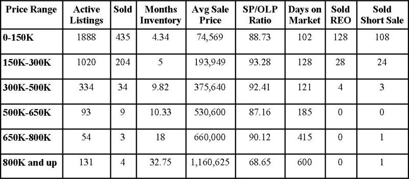 Jacksonville Florida Real Estate: Market Report February 2013