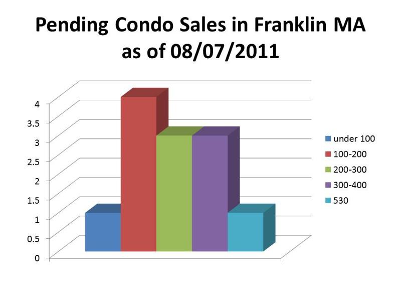pending condo sales franklin ma