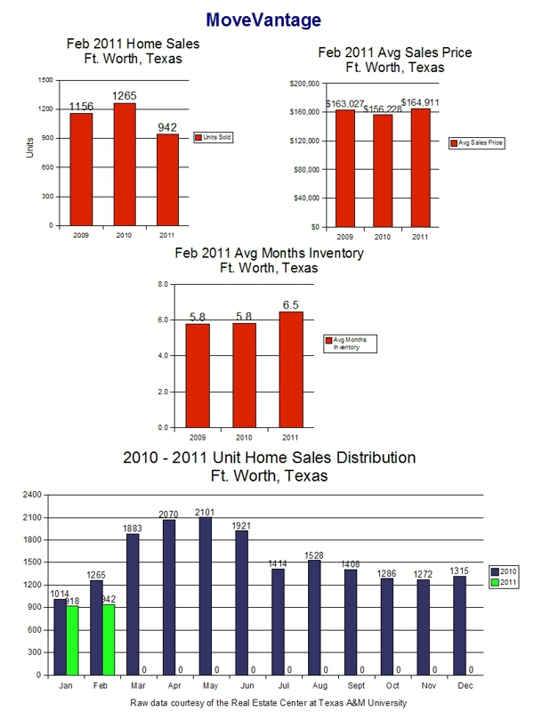 February 2011 Home Sales Trends Page 1 - Ft. Worth, Texas