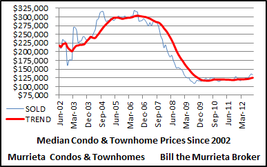 Median sold prices of Murrieta Condos and Townhomes since 2002.