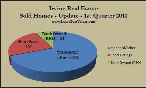 Irvine homes sold 1st quarter 2010
