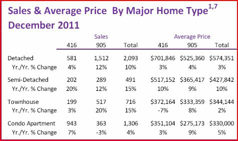 Average Sales Price By Home Type