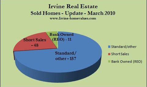 Irvine sold homes March 2010