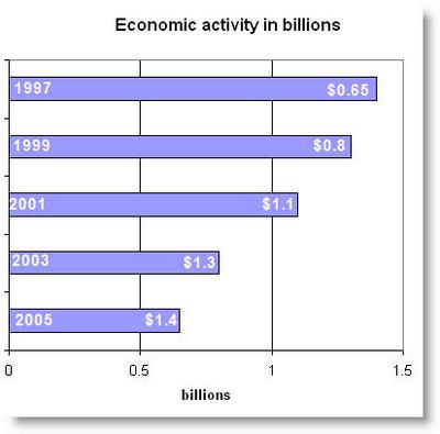 Cultural impact in billions graph for SCFD Colorado