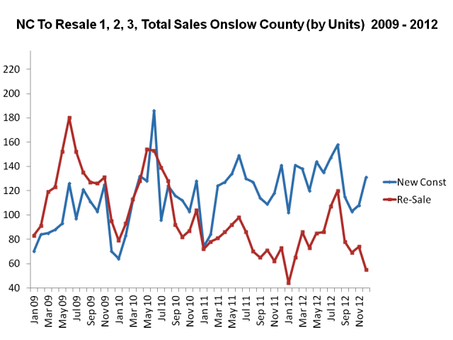 Jacksonville NC Real Estate Market Report New Construction to Re-sale home sales Dec 2012