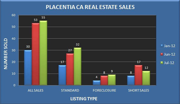 Graph comparing the number of real estate sales in Placentia CA in January, June and July 2012