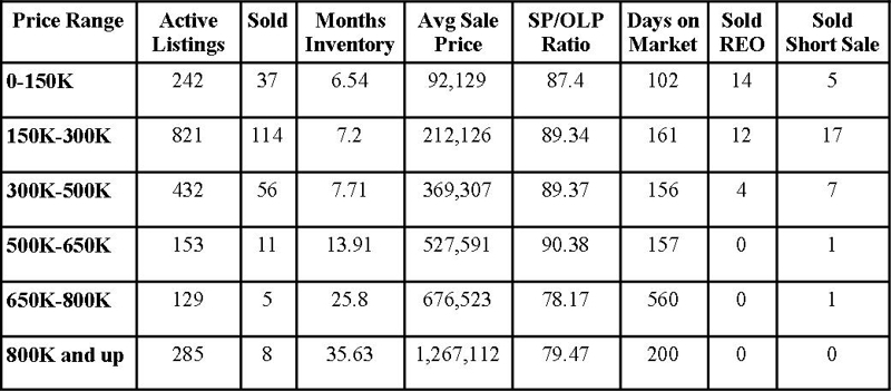 St Johns County Florida Market Report May 2011