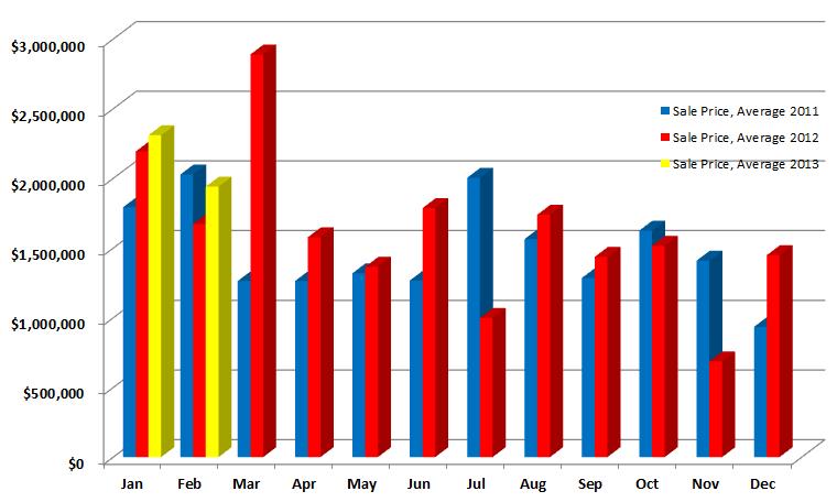 Westport Average Sale Price Compo Area