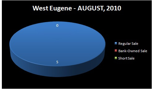 HOMES FOR SALE - EUGENE, OR - WEST EUGENE - Chart - Homes Sold by Type of Sale: Regular Sale, Short Sale, Bank-Owned Sale - AUGUST, 2010 - WEST EUGENE RMLS Market Area, Eugene, OR - Jim Hale, Principal Broker, ACTIONAGENTS.NET