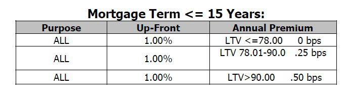 differences between fha monthly insurance mi vs conventional private mortgage insurance pmi. Black Bedroom Furniture Sets. Home Design Ideas