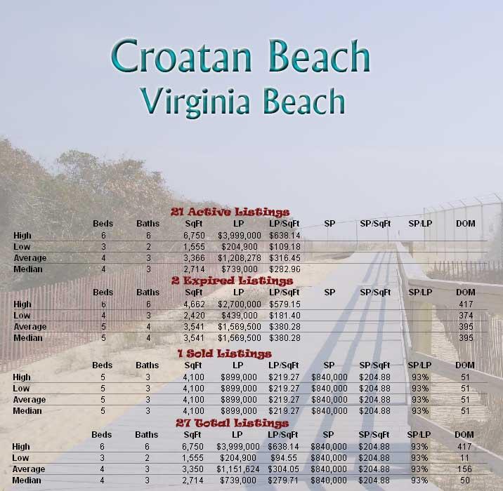 Croatan Beach In Virginia Va Real Estate Market Report September 2010