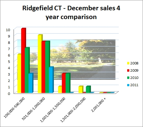 Ridgefield CT December 2011 Market Report of Sales