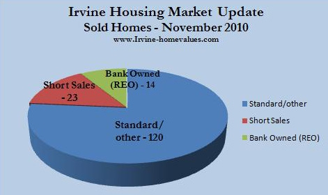 Irvine homes sold Nov. 2010
