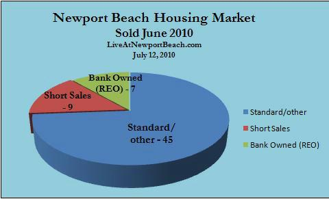 Newport Beach June home sales